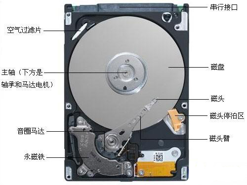 磁头图片 磁头样板图 硬盘硬件故障磁头烧坏 北京利路伟业...