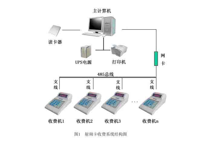 一卡通系统_一卡通系统供货商
