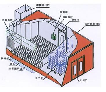 供应山东青岛家具烤漆房厂家电话图片