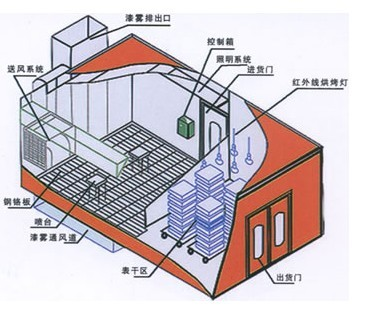 供应青岛家具烤漆房价格