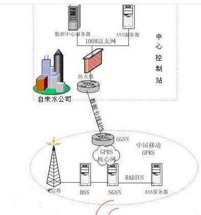 小区自来水加压泵站监控系统图片