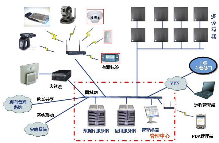 供应RFID人员定位资产管理系统
