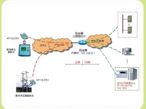 供应路灯监控系统,城市路灯远程监控防盗系统