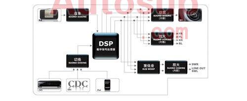 飞歌现代07款新胜达4S店专供DVD导航E7519NAVI声色如