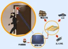 供应浙江供应联网保安抓小偷的联网报警 浙江集成防盗报警系统