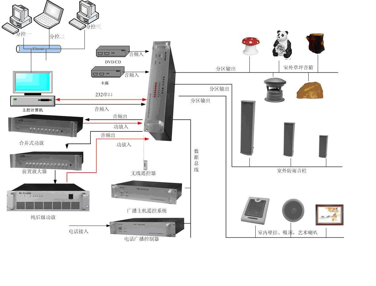 供应公共广播智能定压分区广播系统图片