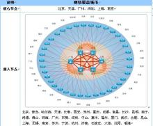 供应广州VPN服务商