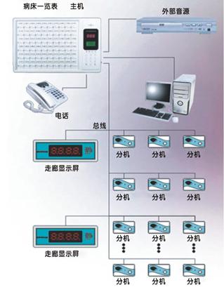 主营:             医用多功能呼叫对讲系统,使病员与医