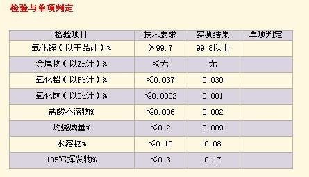供应间接法氧化锌质量好来源于专业技术