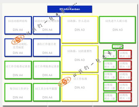 5S活动看板模板生产供应商 杭州斯达特贸易有限公司 供应5S活动看板