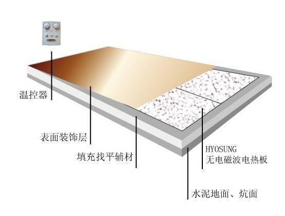 青岛晓星地暖生产供应韩国电暖炕取暖器青岛韩国电热板