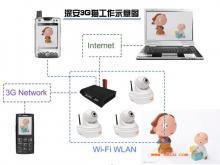 供应3G视频手机监控