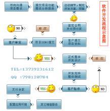 软件招商加盟,股票软件开发-股票软件代理