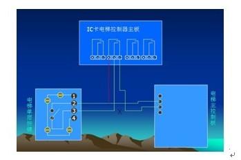 供应IC卡层控控制器与电梯IC卡图片